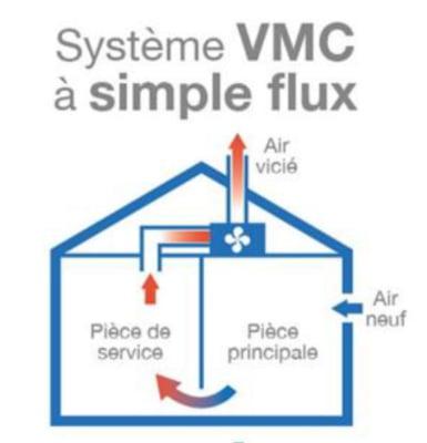 Schéma système VMC simple flux